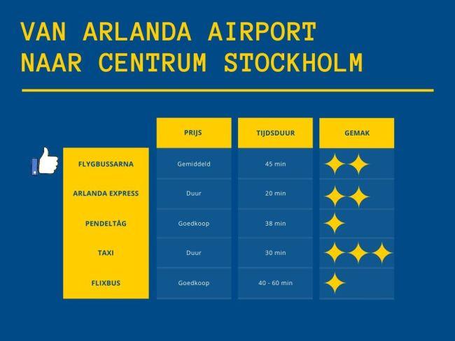 Van de luchthaven Arlanda naar het centrum van Stockholm