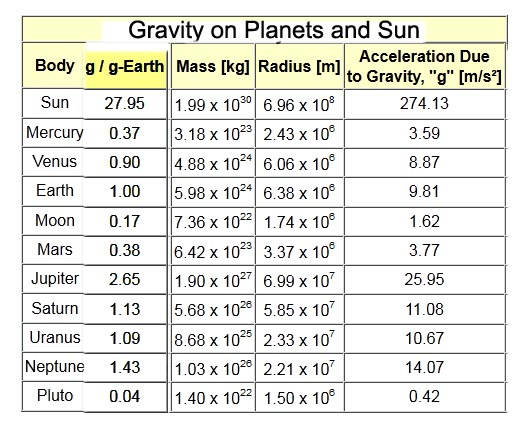 Gravity 171 My Blog