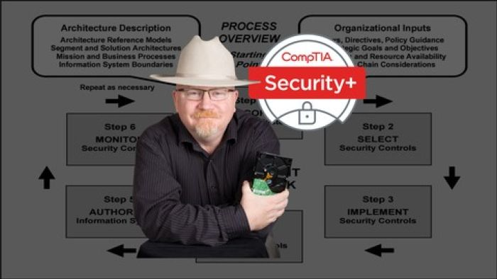 Comptia Security Certification Sy0 401 The Total