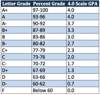 Image result for gpa scale