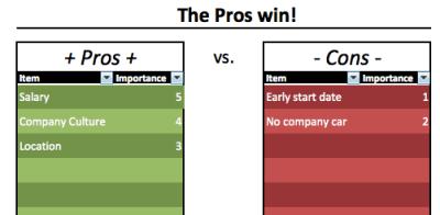 decision-making-chart