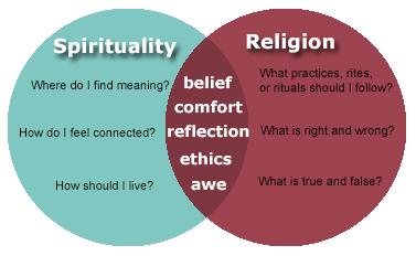 Venn diagram of religion and spirituality