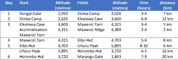 climbing kilimanjaro rongai route details takingtotheopenroad peggy tee