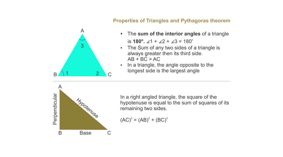 NCERT & CBSE Class 6 Maths Shapes - Triangles, Quadrilaterals, Circles