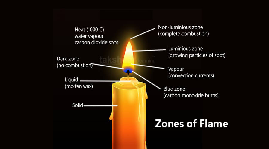 CBSE-class-8-science-zones of flame