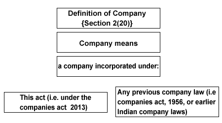 An Introduction of Company under the Companies Act 2013