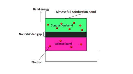 Conductor and Insulators Physics Notes for Class 12, 12th physics, NCERT physics