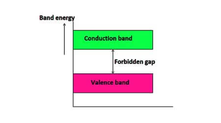 Conductor and Insulators Physics Notes for Class 12, 12th physics, NCERT physics class 12