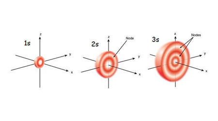 NCERT Chemistry Class 11 Shapes of Orbital Important Notes