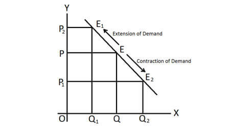CBSE Class 12 Economics Notes - Demand curve