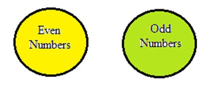 Venn diagrams questions and answers for bank po clerk 2018 19 ccuart Choice Image
