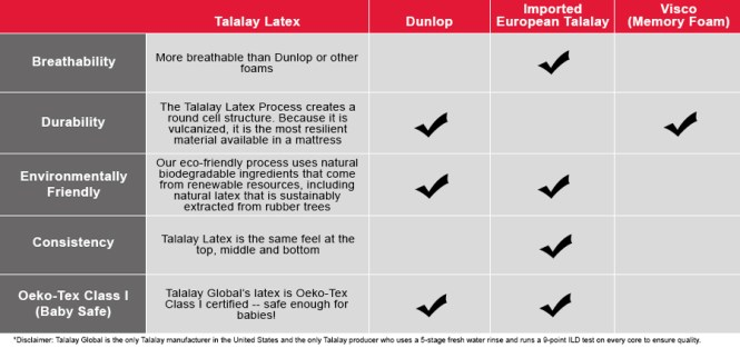 Talalay Global Product Comparison To Compeors
