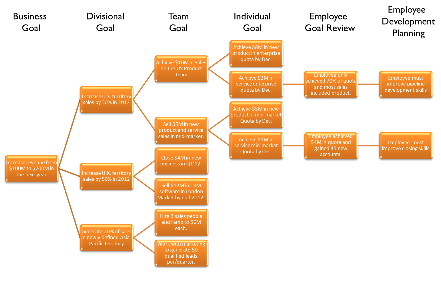Personal Inventory Worksheet Employees