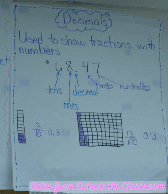 Anchor chart on decimal representations