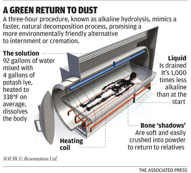 Resomation, aquamation, biocremation