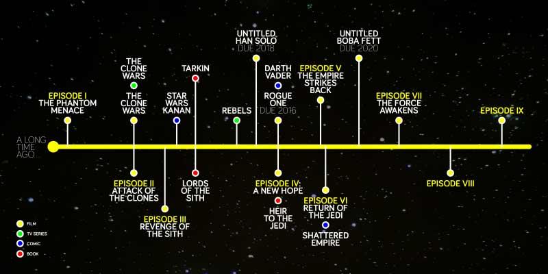 St Star Wars Movie Plot