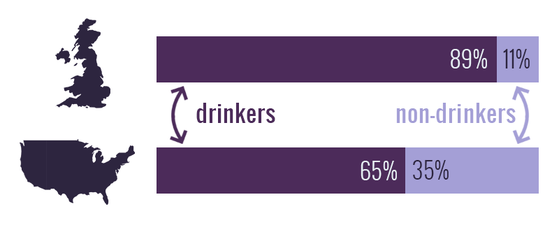 This graphic shows the level of underage drinking in the UK compared to the US.