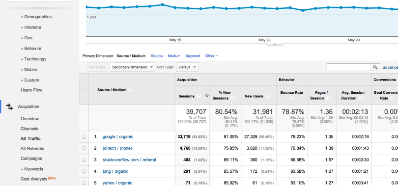 6- All traffic acquisition google analytics