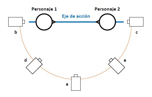 El eje de acción (figura 4)