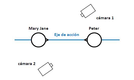 El eje de acción (figura 6)