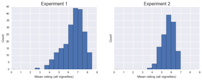 johnson_distributions