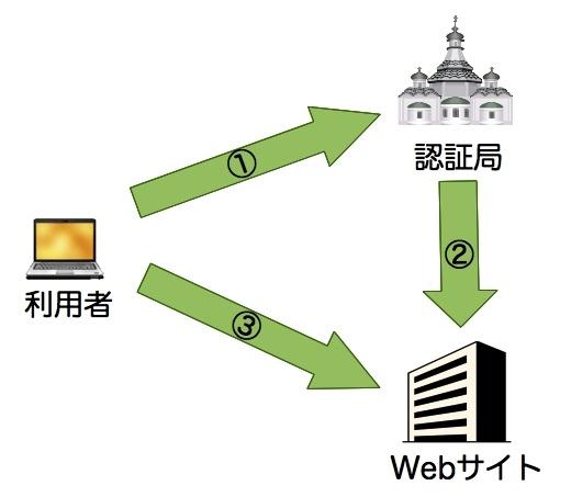 SSLサーバ証明書の組織認証の考え方