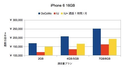 iPhone6_16GB
