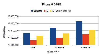 iPhone6_64GB