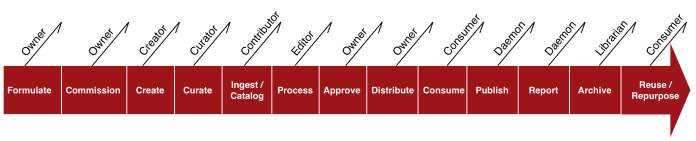 process steps with roles