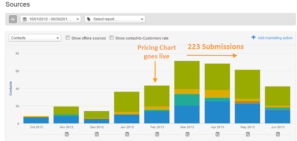 Pricing page ROI