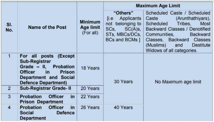 TNPSC Group 2 Age Limit