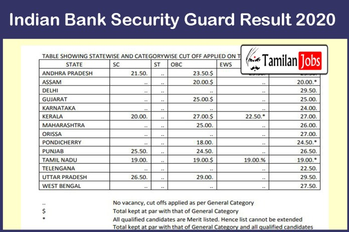 Indian Bank Security Guard Result 2020 Out | Download Cut Off Marks