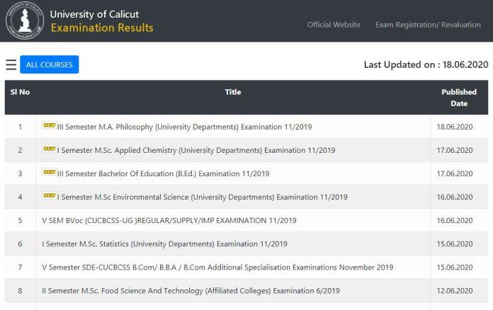 Calicut University Exam Results 2020