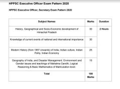 HPPSC Executive Officer Syllabus 2020 PDF