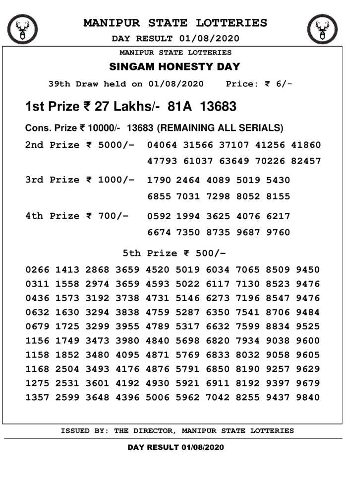 Manipur State Lottery Result Today 1.8.2020 at 3 PM