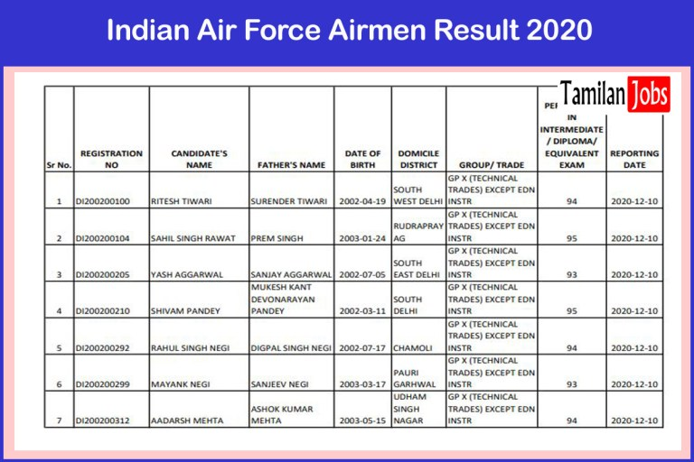 Indian Air Force Airmen Rally Result 2020 (Out) | Check Rally Shortlisted Candidates Here!