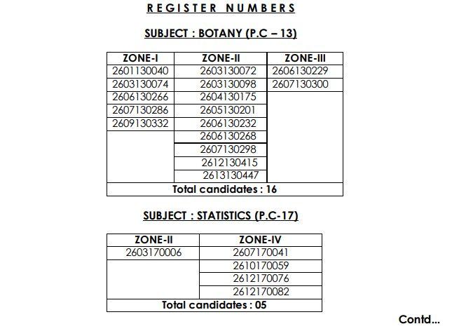 APPSC Degree Lecturer Result 2021