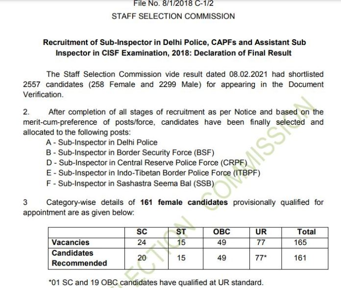 SSC SI Final Result 2018 (Out) @ ssc.nic.in, Delhi Police, CAPFs & ASI in CISF Marks
