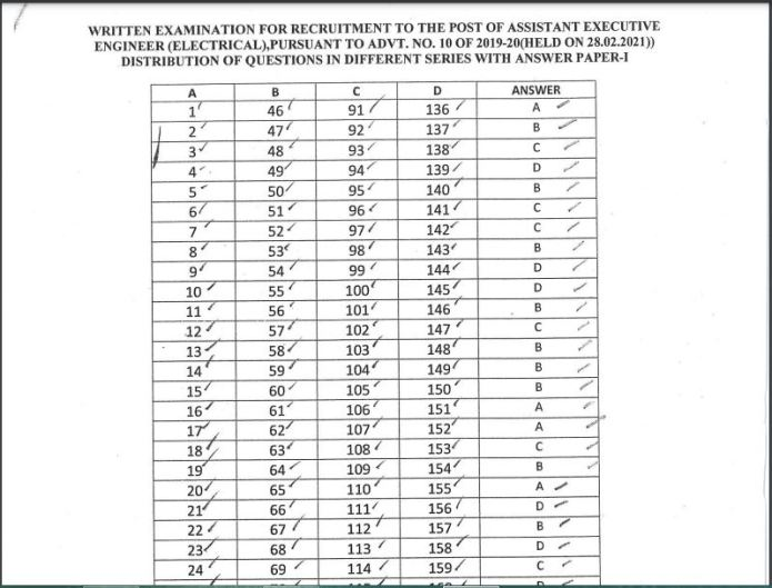 OPSC AEE Electrical Answer Key 2021 (Out), Check Assistant Executive Engineer Cut off Marks @opsc.gov.in