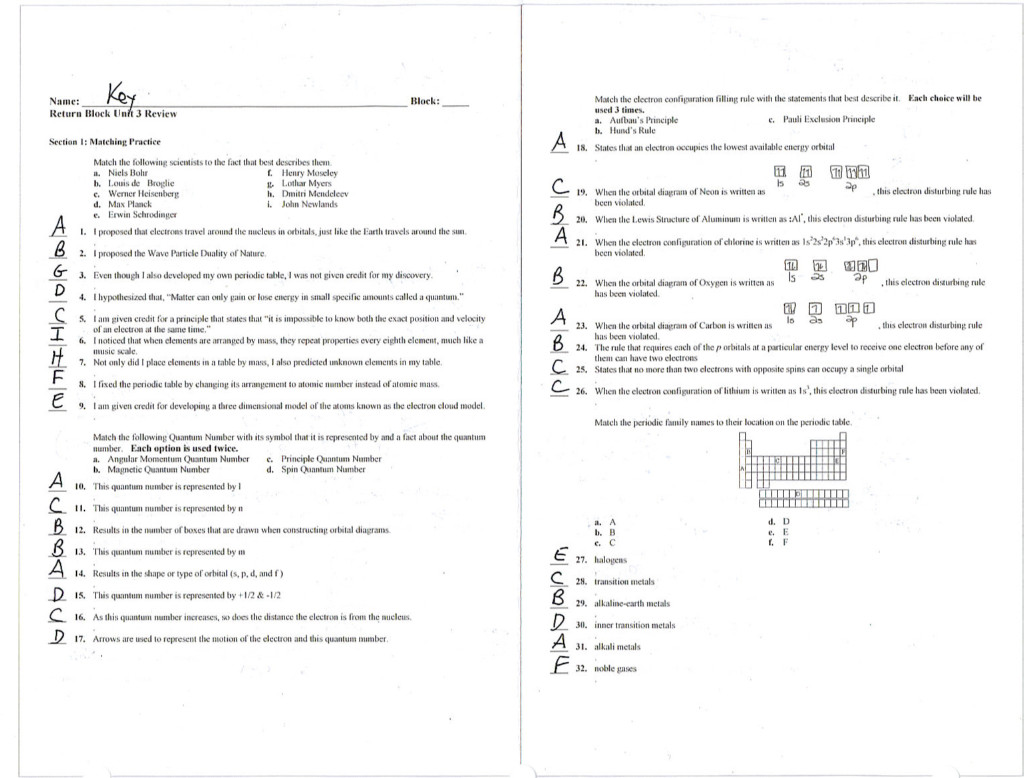 Electron Configuration Worksheet Middle School