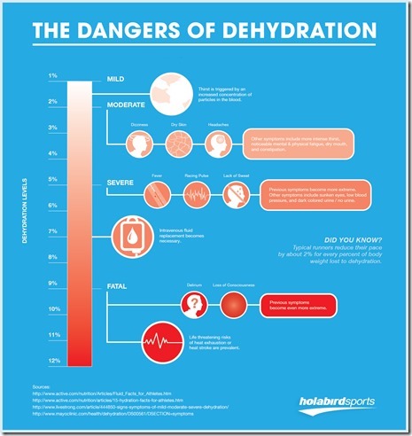 dangers_of_dehydration