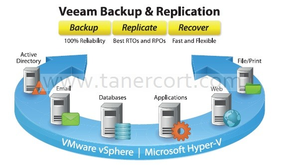 Veeam Baxkup & Replication Overview