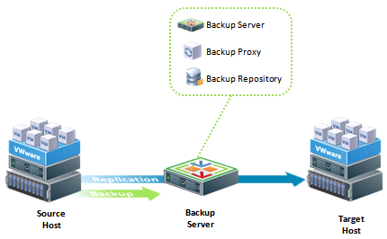 Vmware Simple Deployment