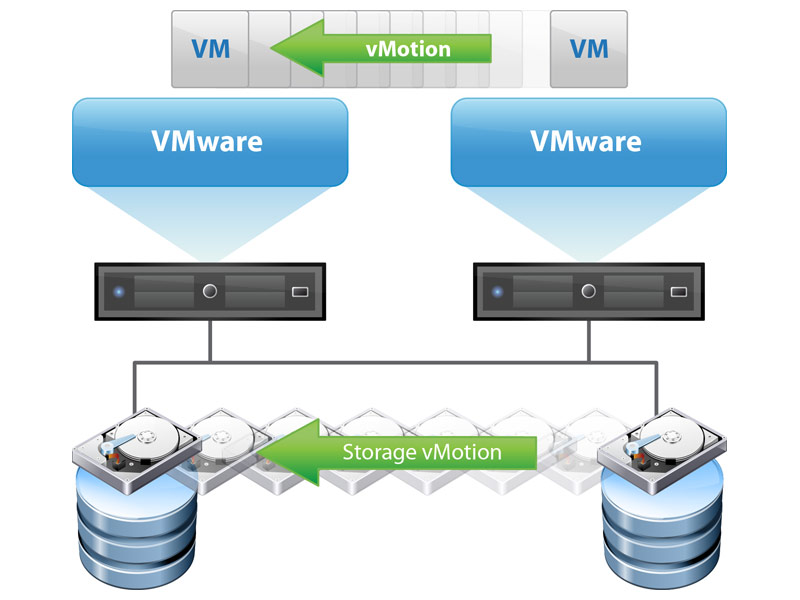 VMware_Storage_vMotion
