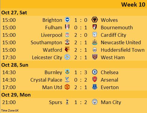 Week 10 Prediction Results