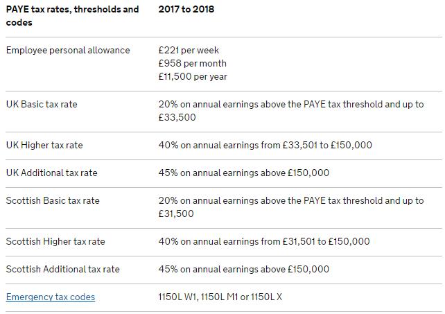 Kwota wolna od podatku w UK - progi podatkowe Wielka Brytania tabela