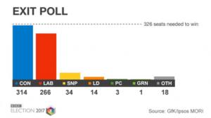 Wybory parlamentarne w UK exit poll oficjalne wyniki