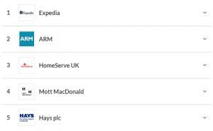 Glassdoor ranking firm praca w uk
