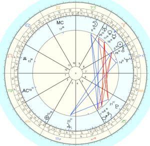Sun Ingress in Aries 2018- Spring equinox