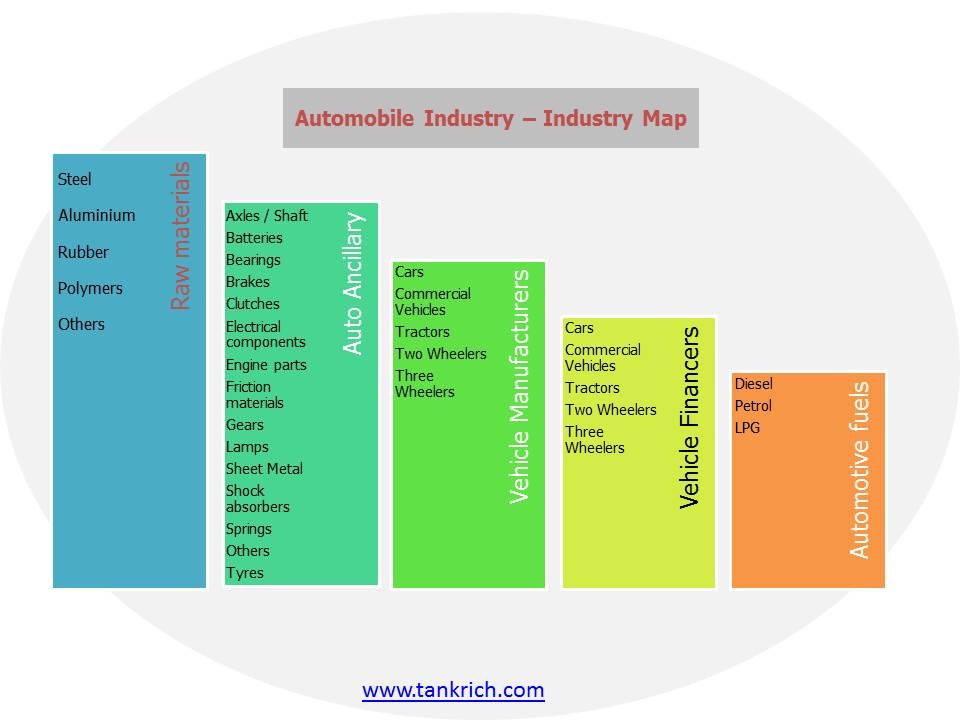 Industry Map